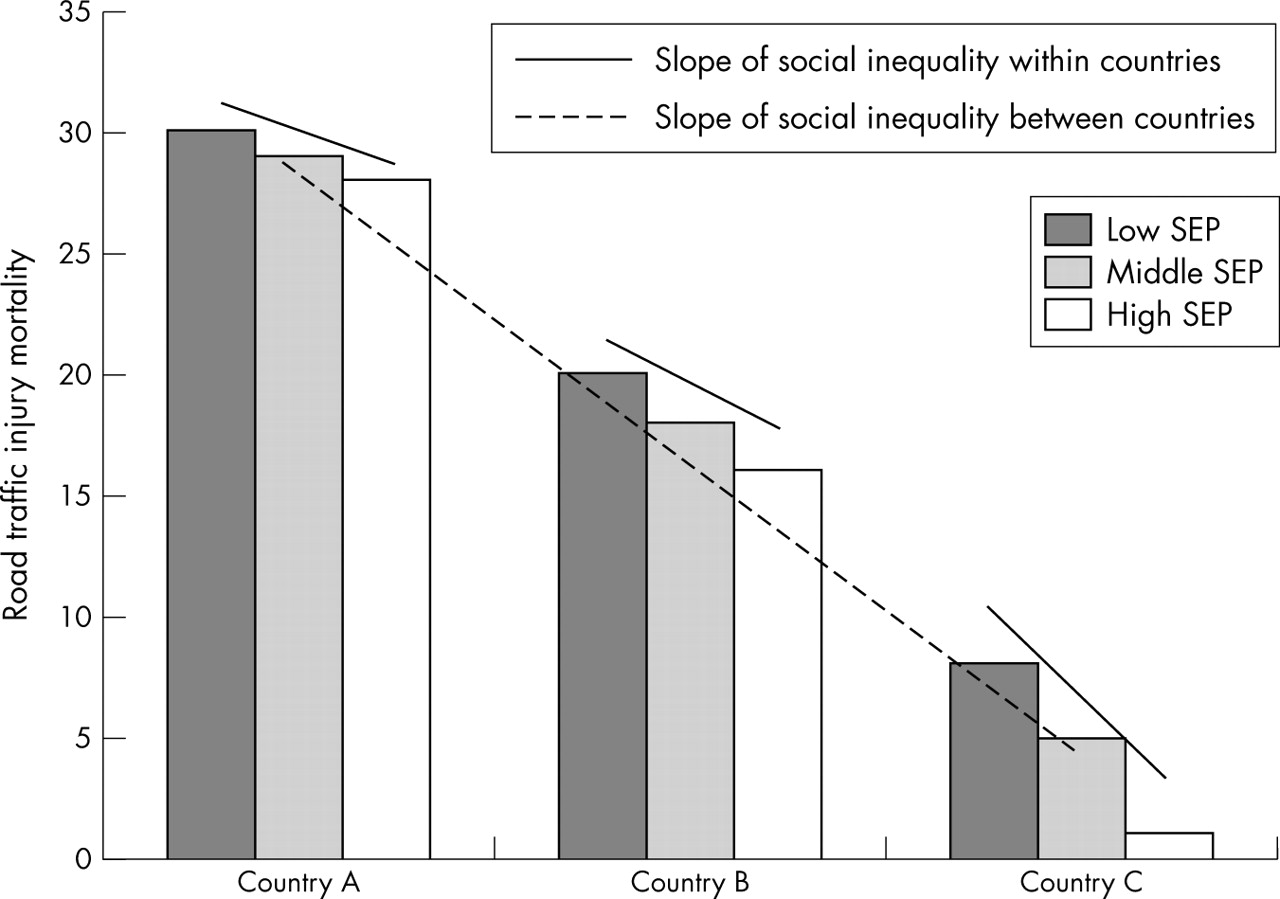 social inequality within a society The course sociology studies - social inequality is the second in a series of courses that gives the leaner an understanding of inequality in society and how many of these inequalities have come about.