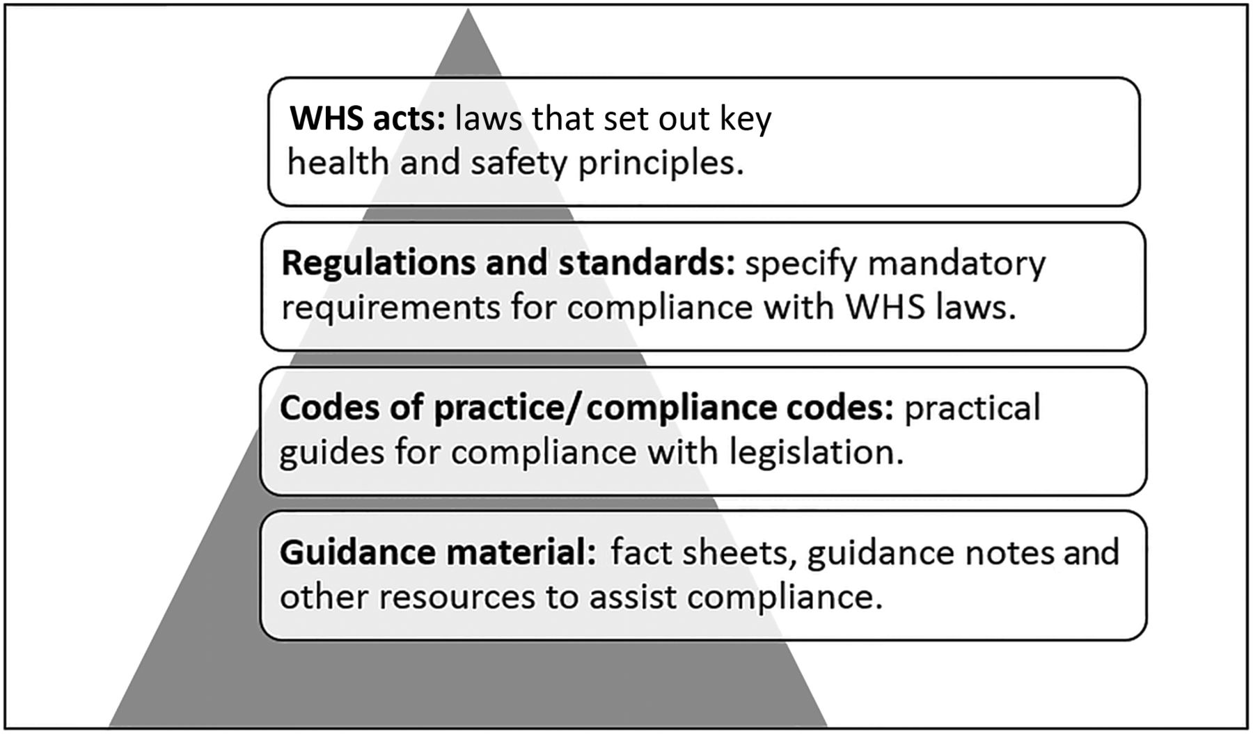 australian government ohs standards and guidelines