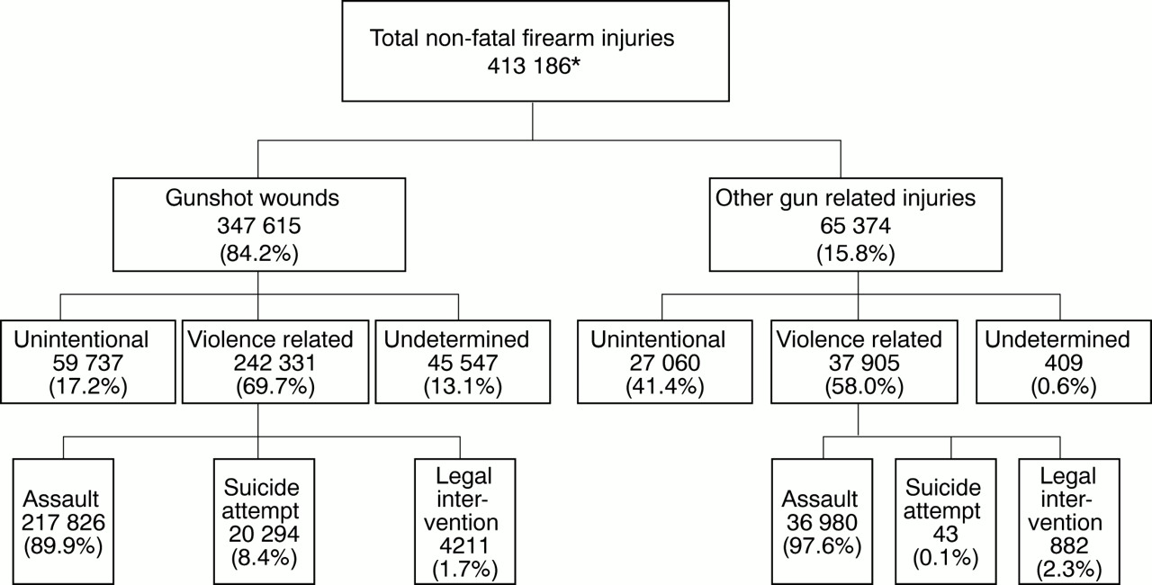 National estimates of non-fatal firearm related injuries