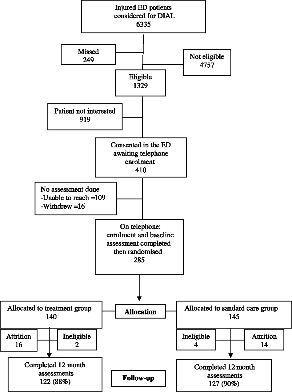 dial a randomised trial of a telephone brief intervention for figure